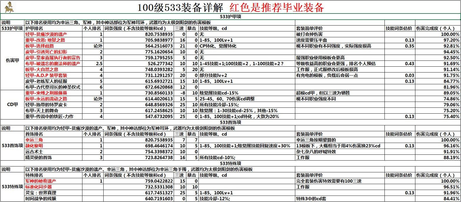 《DNF》100级史诗防具排名介绍